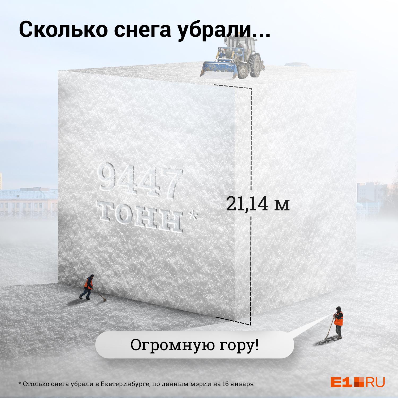 Просто представьте себе куб таких размеров