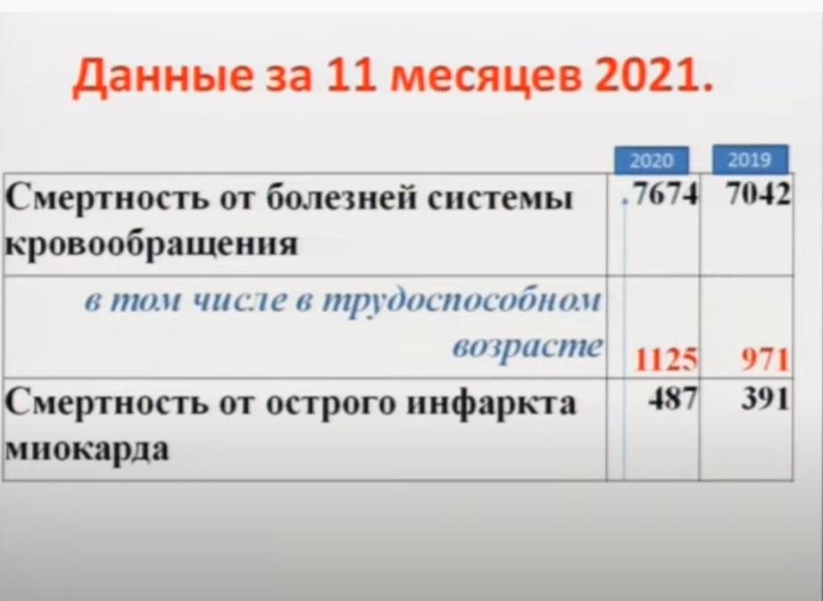 Данные за 11 месяцев 2020 года о смертности от сердечных болезней в регионе