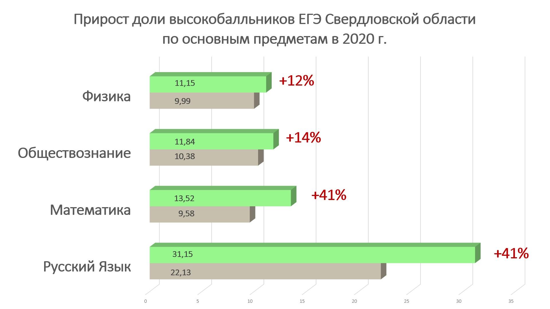 """<b class=""""_""""></b>За процентами прироста стоят тысячи высокобалльников ЕГЭ-2020, которые вступят в конкурентную борьбу за бюджетные места в вузах&nbsp;с выпуском 2021 года"""