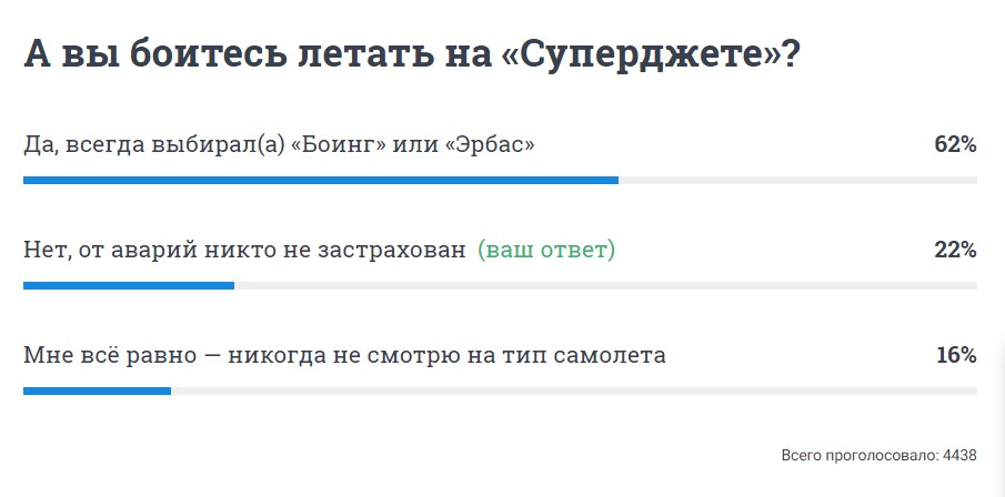 Большинство читателей — участников опроса боятся летать на «Суперджетах»