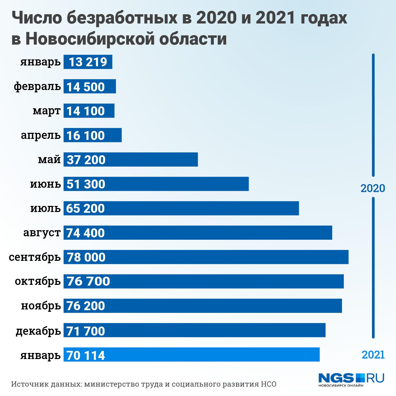 """В январе этого года безработных стало больше на <nobr class=""""_"""">56 895</nobr> человек по сравнению с январем 2020 года"""