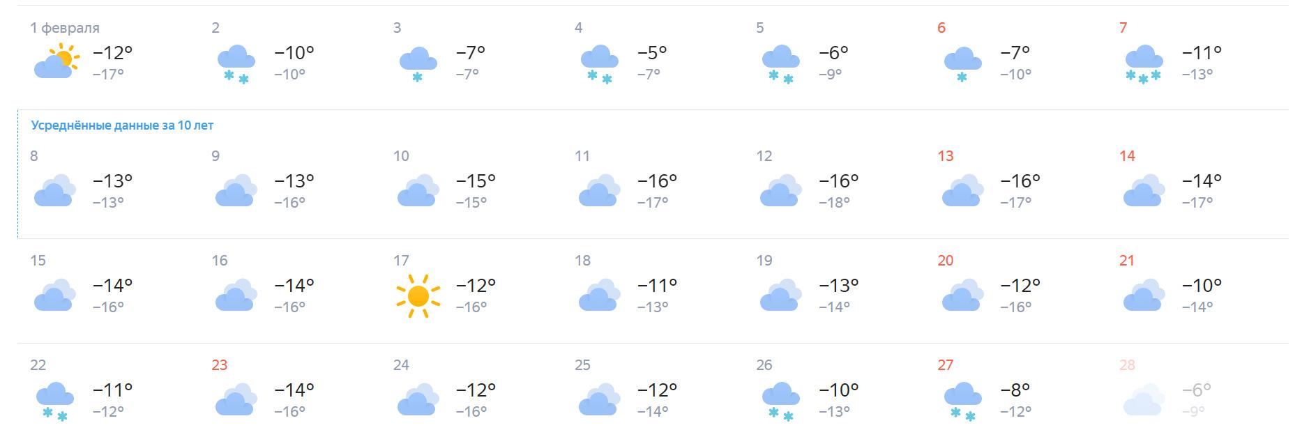 По прогнозам сервиса «Яндекс. Погода», единственный солнечный день будет 17 февраля