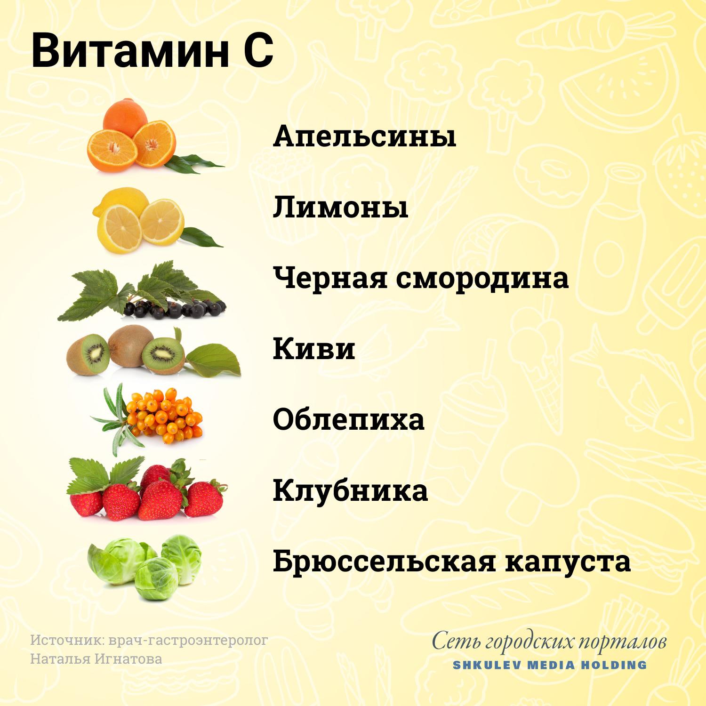 Продукты с достаточным содержанием витамина С