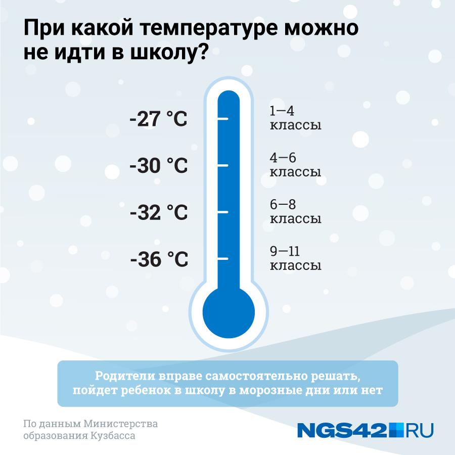 Температура, при которой школьники могут не ходить на занятия