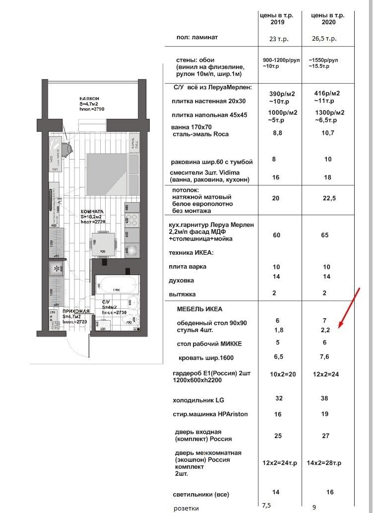 Так, по оценке дизайнера, изменились траты на ремонт 30-метровой квартиры