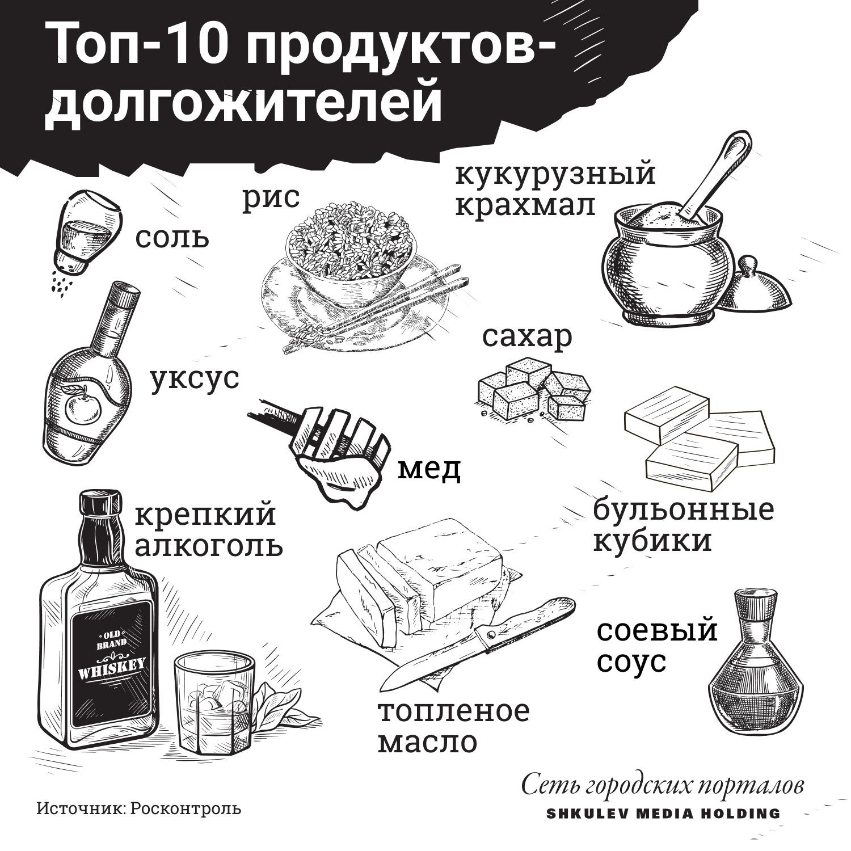 Десять самых популярных «вечных» продуктов