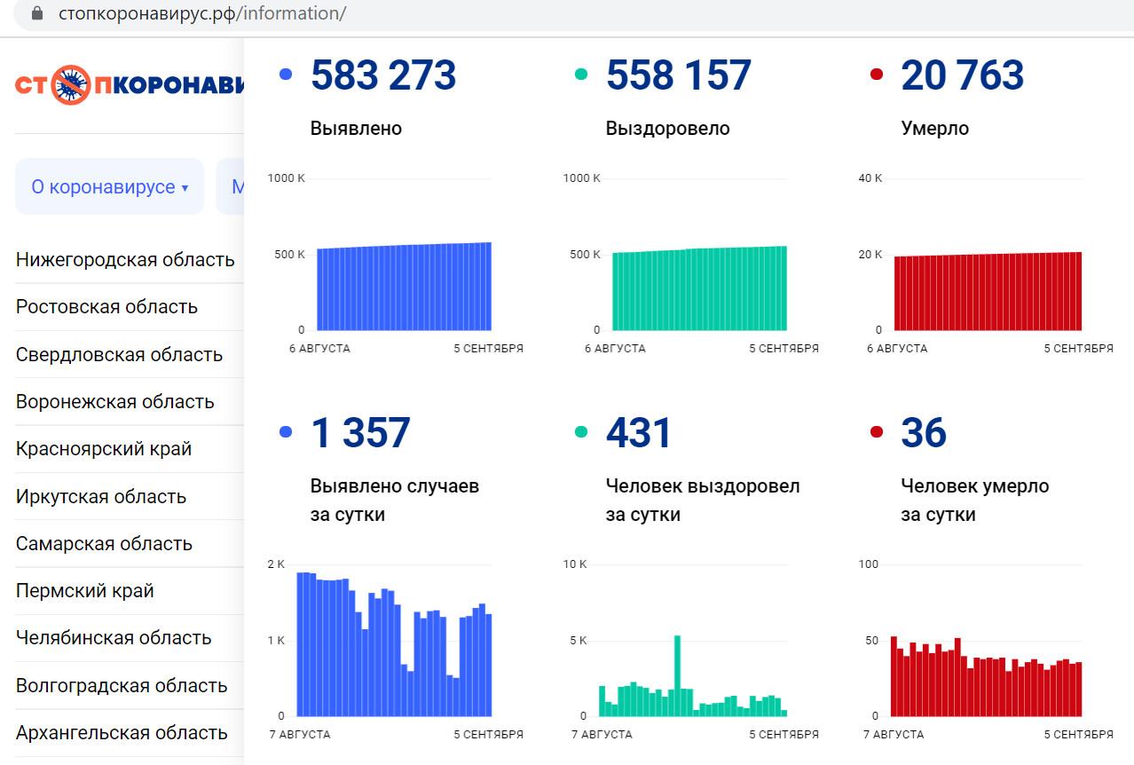 Статистика по Петербургу, скриншот с сайта «Стопкоронавирус.рф»