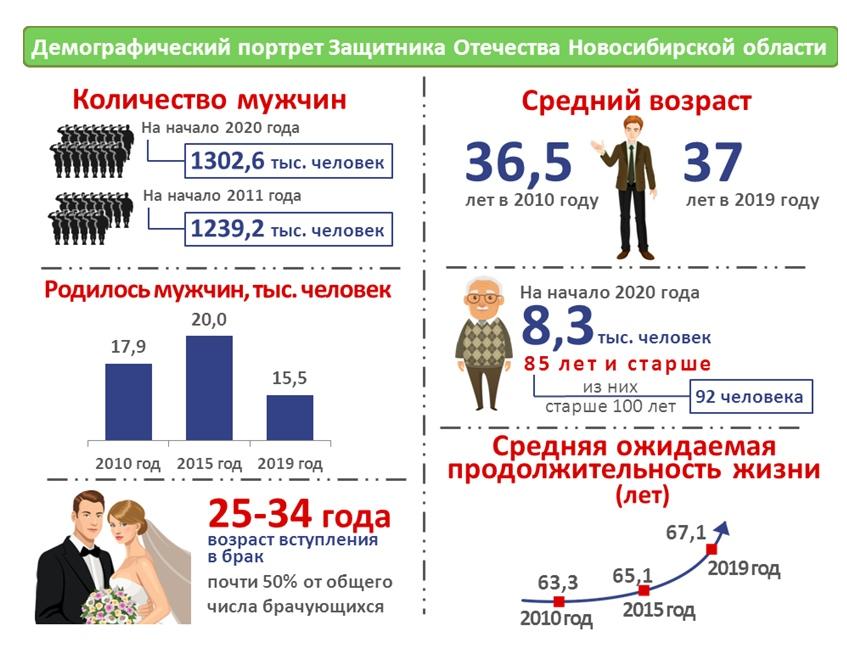 """Средний возраст мужчины, проживающего в Новосибирской области, составляет <nobr class=""""_"""">36,5–37 лет</nobr>"""