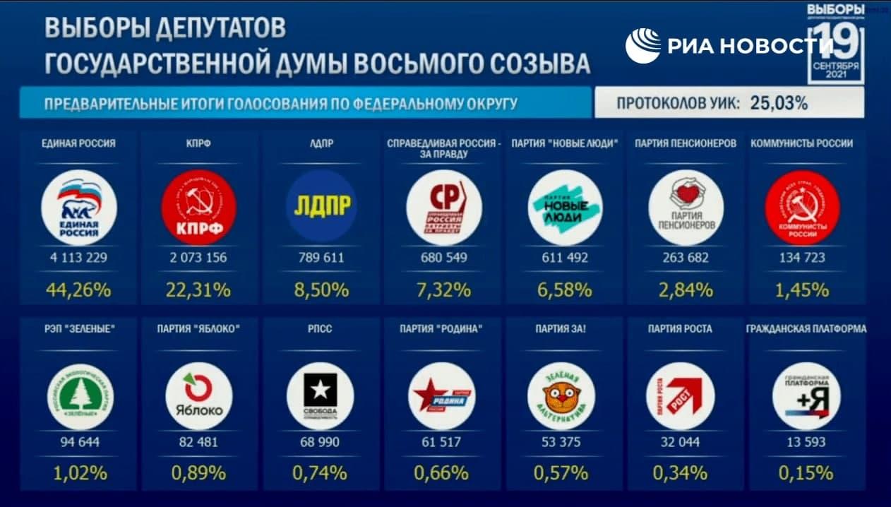 Данные по голосованию после обработки 25 % бюллетеней