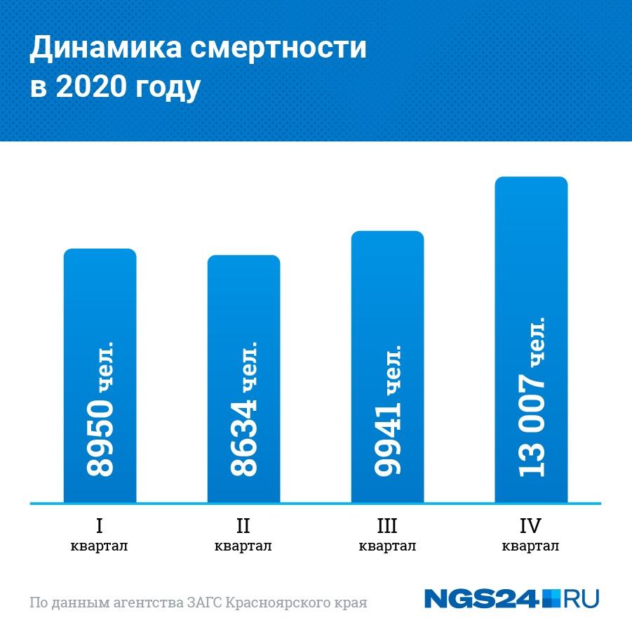 Как регистрировали акты о смерти в течение 2020 года