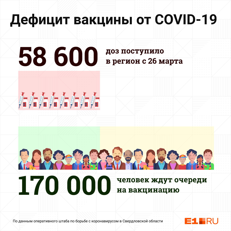 Две недели назад Павел Креков заявил, что в очереди на вакцинацию стоят более 200 тысяч свердловчан. На сегодняшний день она сократилась до 170 тысячИнфографика: Филипп Сапегин / E1.RUПОДЕЛИТЬСЯ