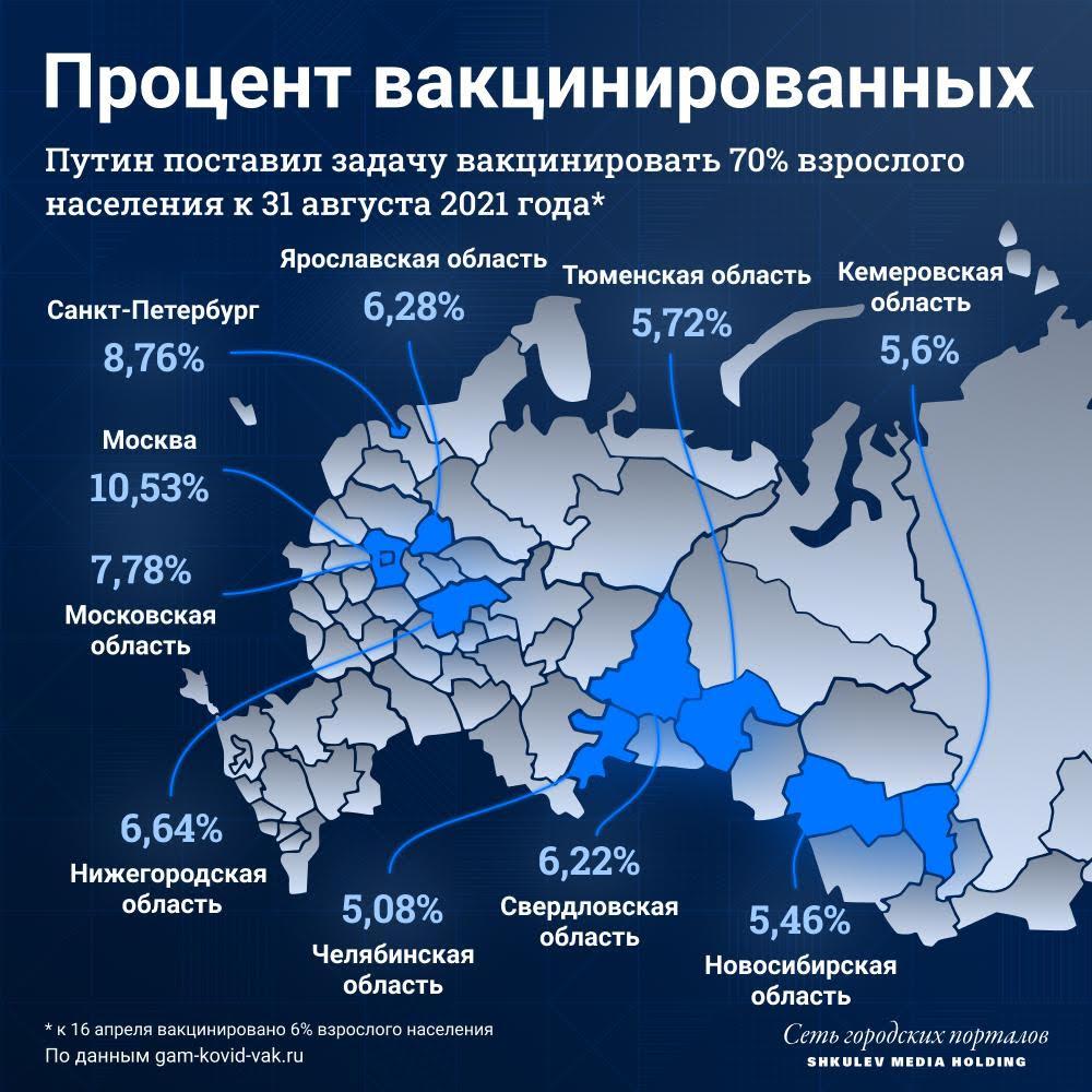 Сейчас в России вакцинировано шесть процентов населения