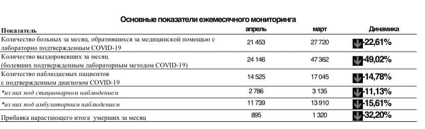 Информационная справка по противодействию эпидемии COVID-19 в Санкт-Петербурге на 30.04.2021, включая итоги за апрель