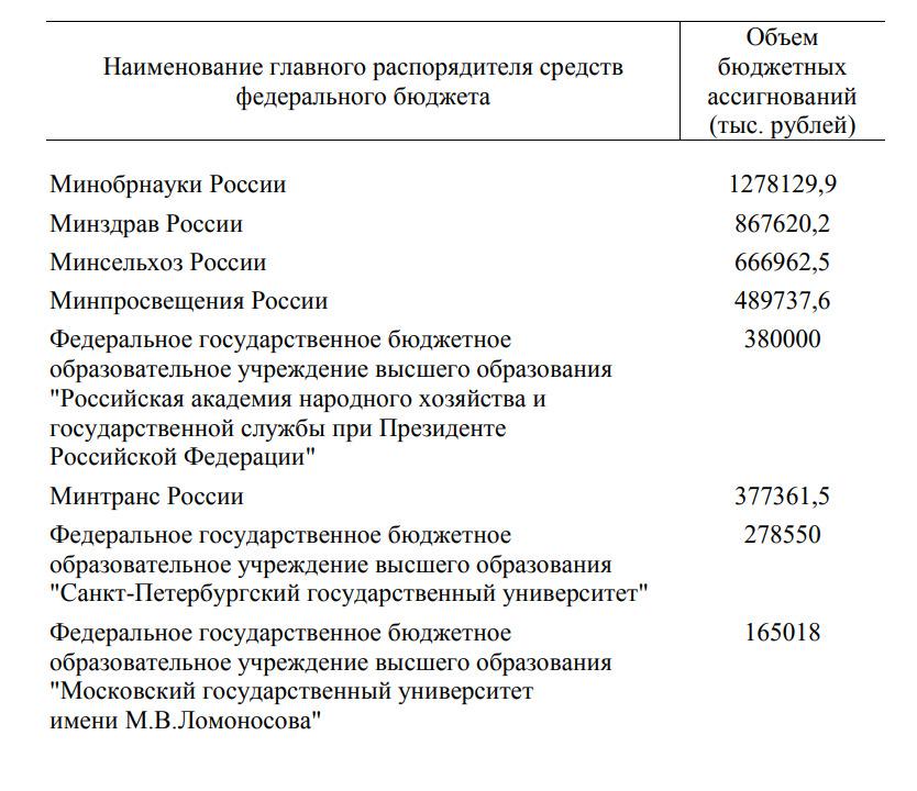 Скриншот с сайта Правительства РФ