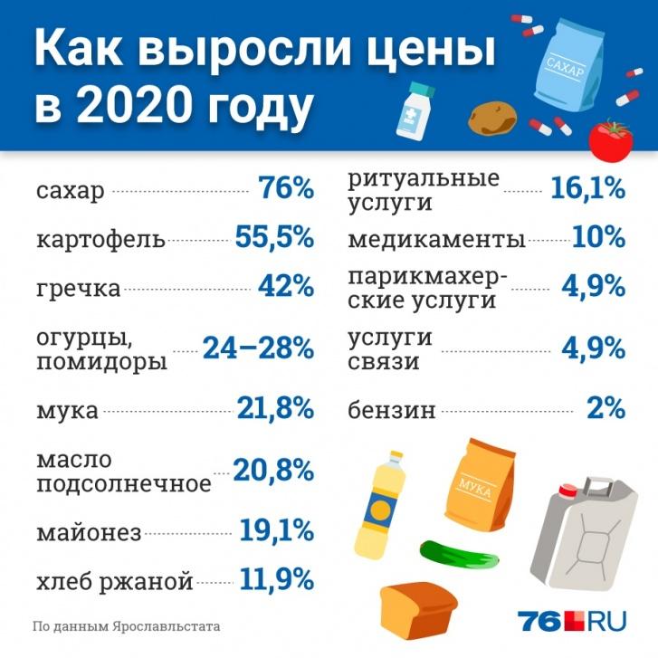 В Ярославской области, по данным за декабрь, инфляция составила 5,5%