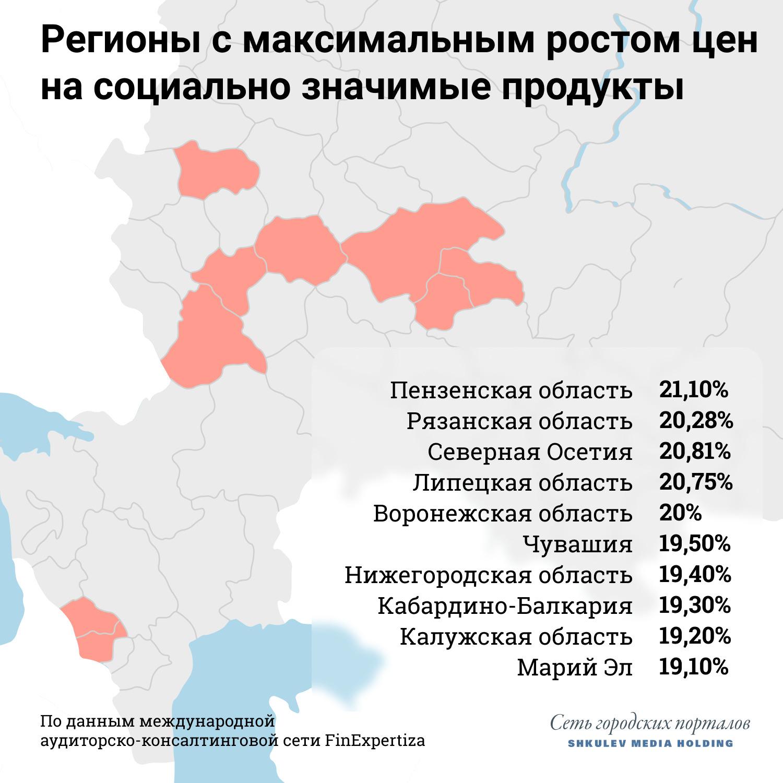 Больше всего цены на базовые продукты выросли в бедных регионах, где прежде были ниже среднероссийских