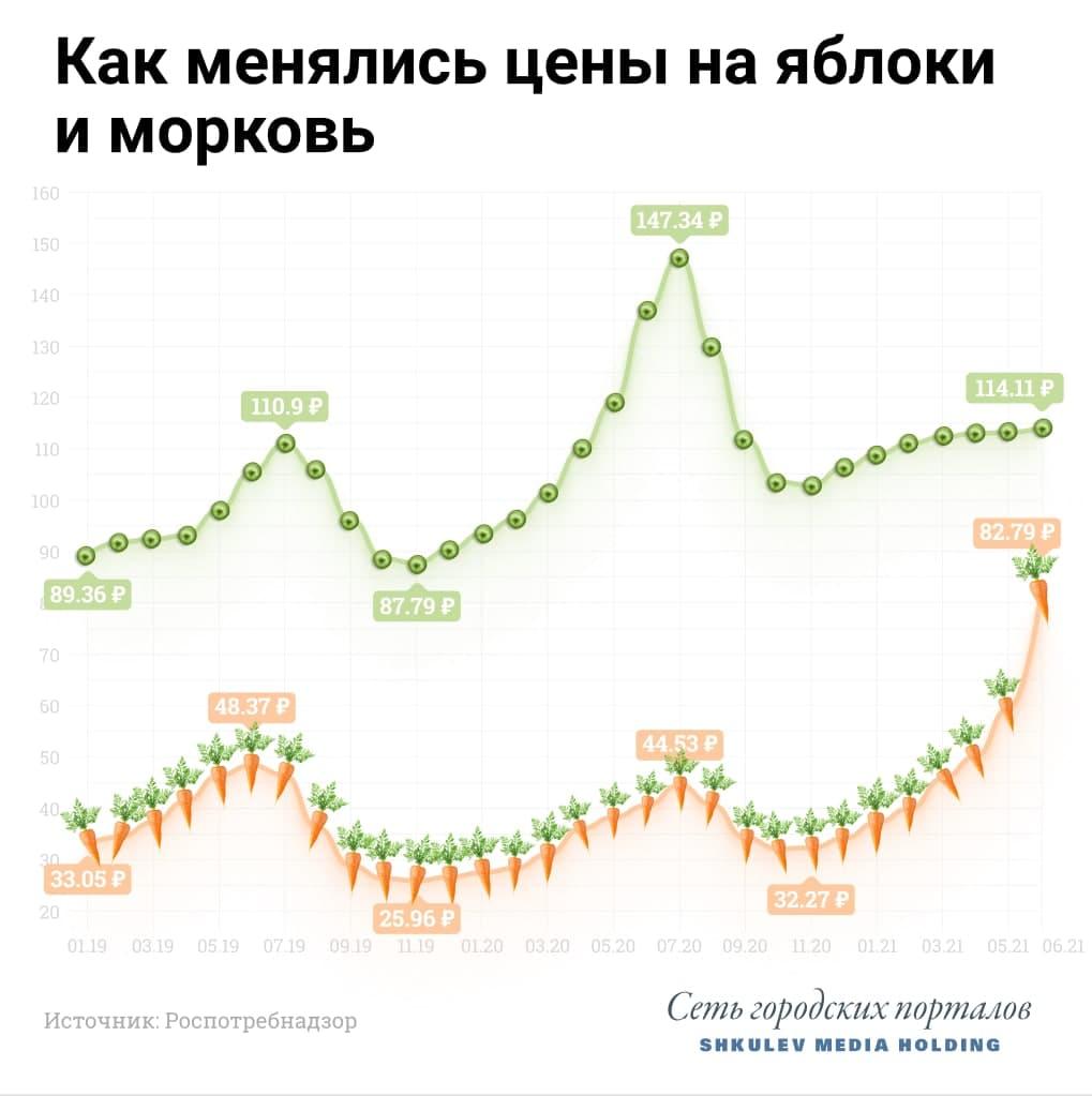 Морковь догнала евро и почти догнала яблоки, которые сильно скинули в цене по сравнению с прошлым годом
