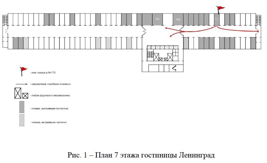 Схема распространения пожара на 7-м этаже гостиницы «Ленинград», по версии Ильи Чешко — председателя Центральной экспертно-квалификационной комиссии МЧС России