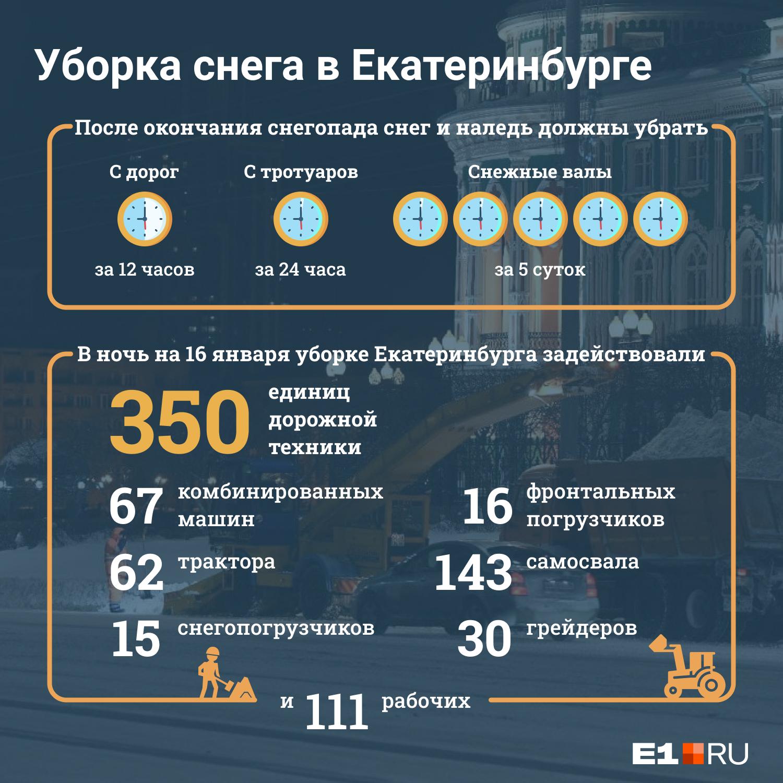 Регламент уборки снега с улиц города прописан в специальном документе — ГОСТ Р 50597