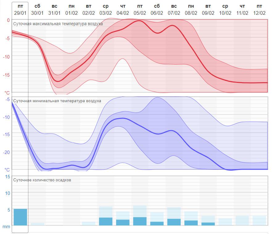 На сайте можно найти прогноз погоды только на первую половину февраля. После теплого начала с 8 февраля столбик термометра начнет опускаться