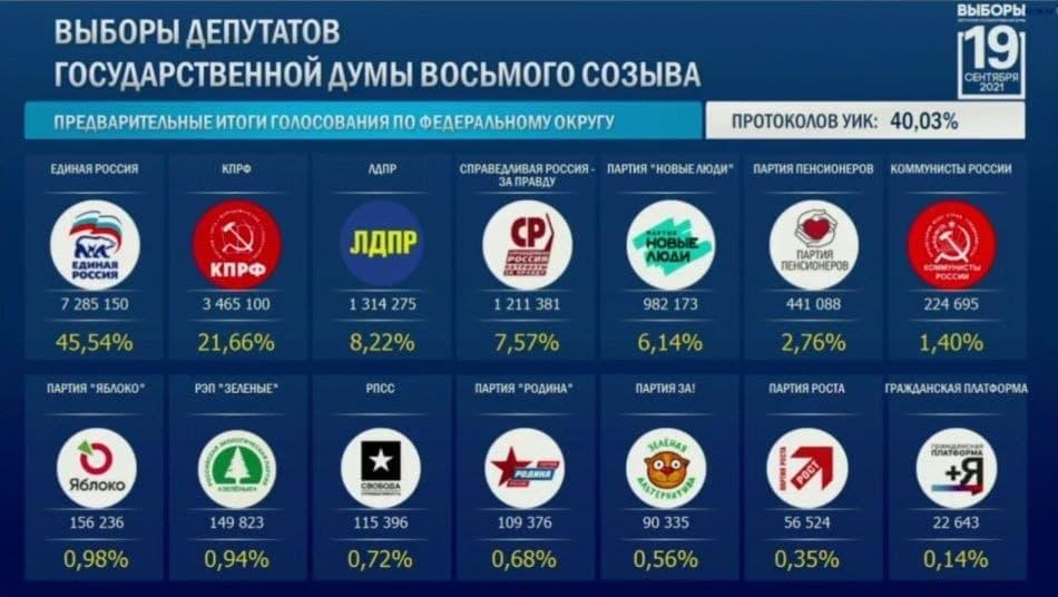 40 процентов голосов на выборах в Госдуму посчитано