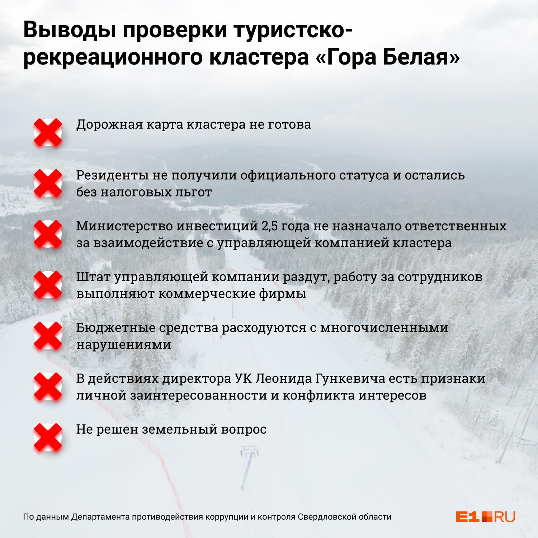 По мнению представителей антикоррупционного департамента, в работе управляющей компании ТРК «Гора Белая» множество нарушений