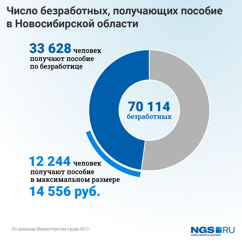 """Каждый месяц в регионе выплачивают более <nobr class=""""_"""">178</nobr> миллионов рублей тем, кому положено максимальное по размеру пособие"""