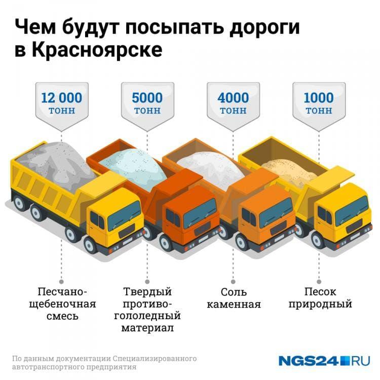 Соотношение материалов для посыпки дорог в этом сезоне