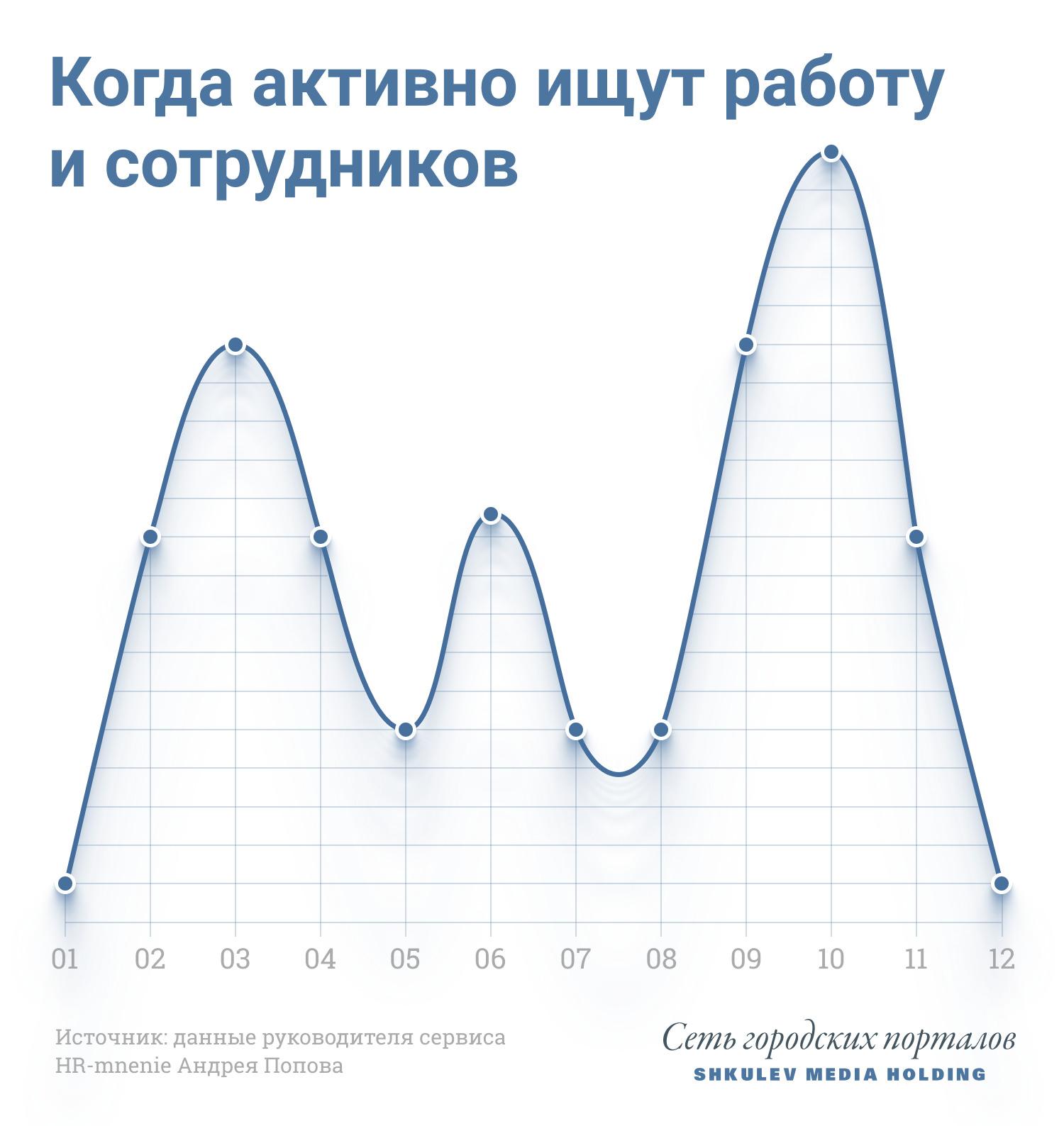 Такой график поиска и предложения работы на рынке труда проверен годами