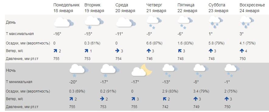 В субботу и воскресенье, по прогнозам синоптиков, в Ярославле пройдут дожди