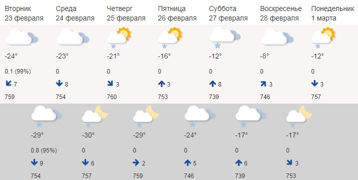 Посмотрите, нам мерзнуть еще несколько дней
