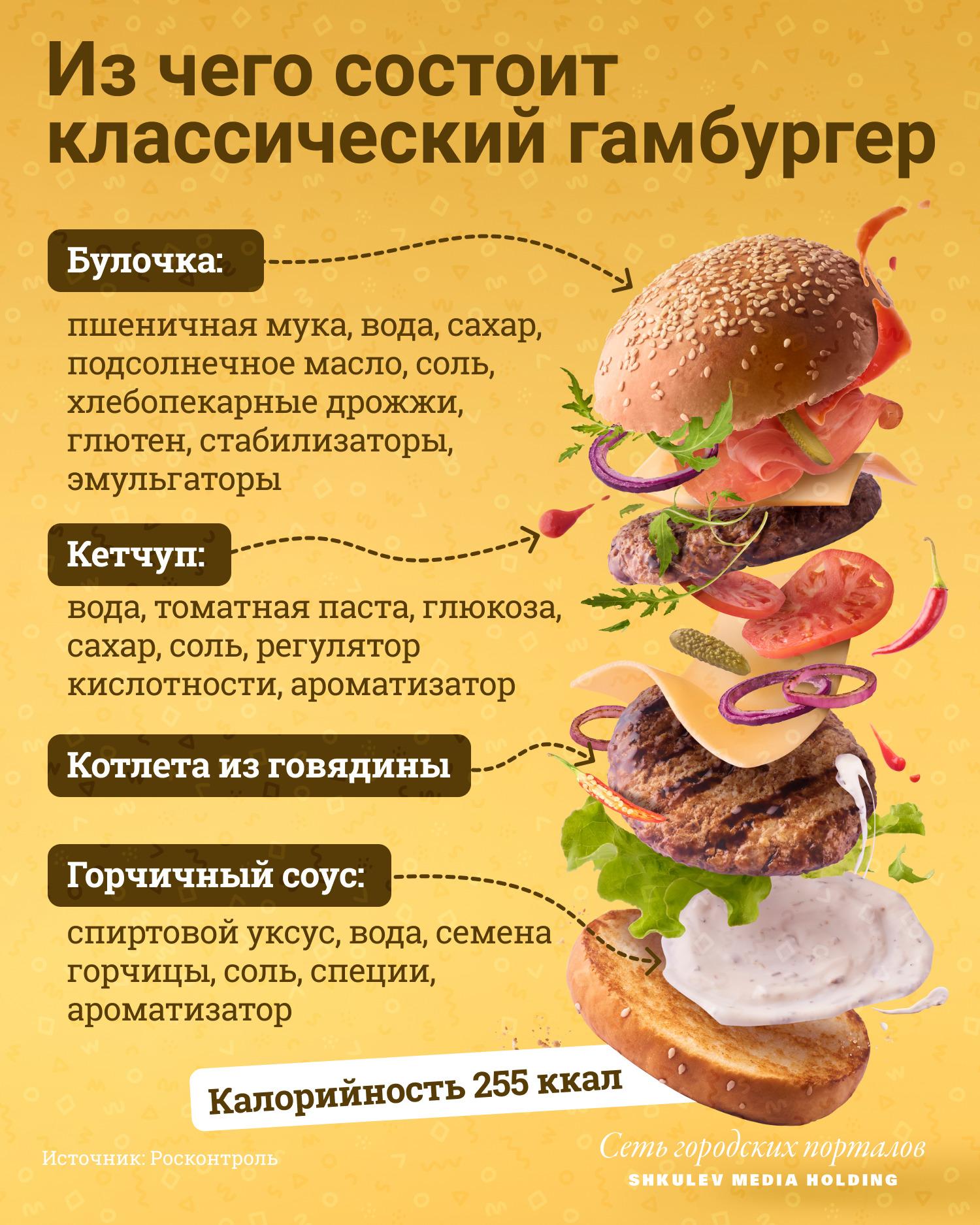 Состав самого обычного гамбургера