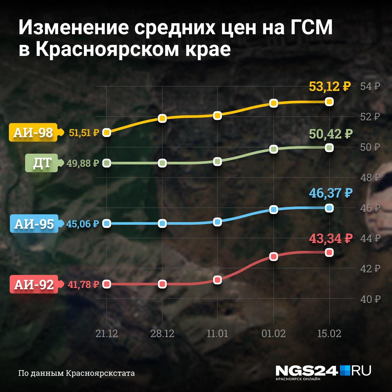 Самый взрывной рост показал бензин марки АИ-98, дизель дорожает медленнее всех марок бензина.