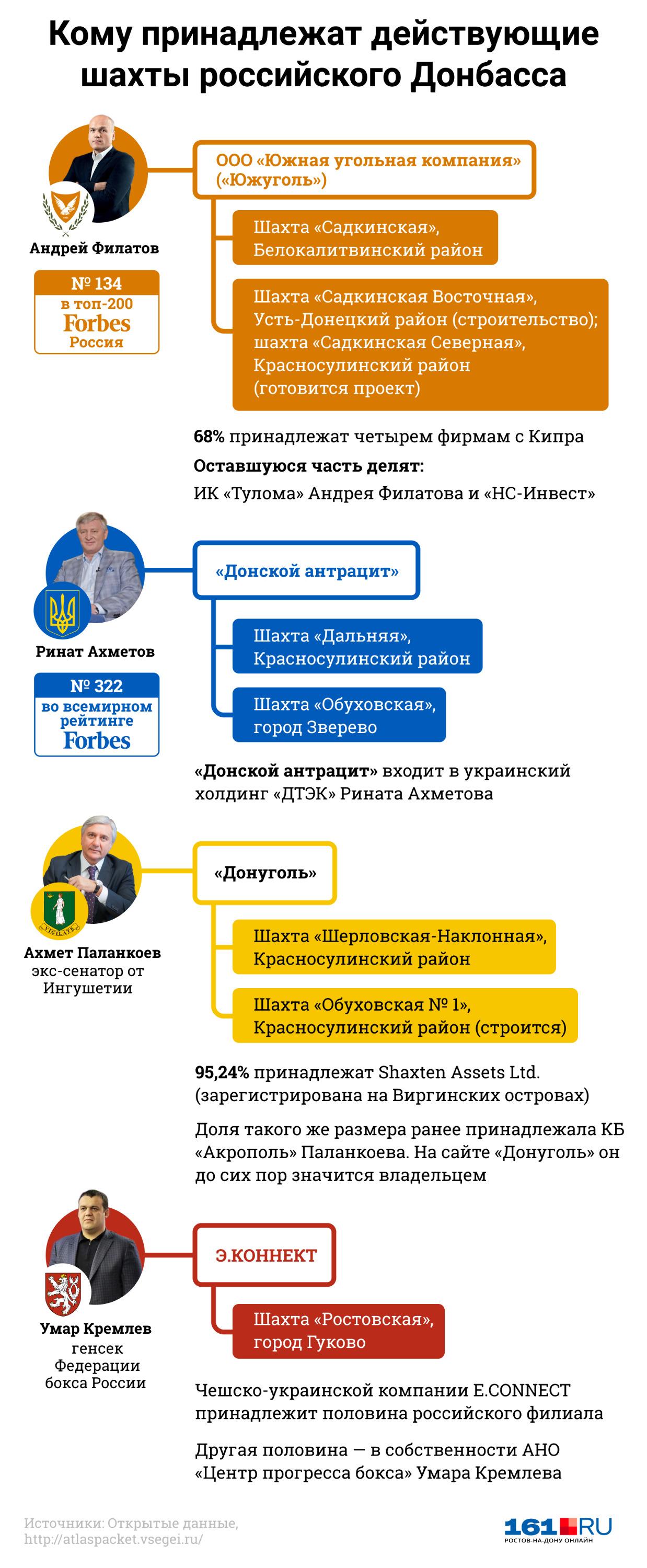 Ключевые владельцы шахт Восточного Донбасса