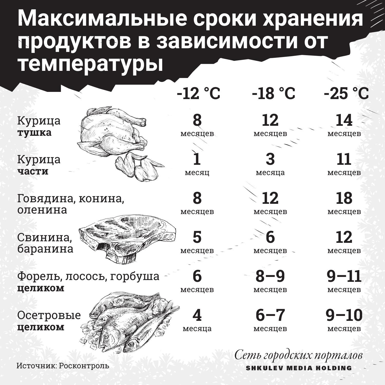 Как долго можно хранить разные продукты в морозилке