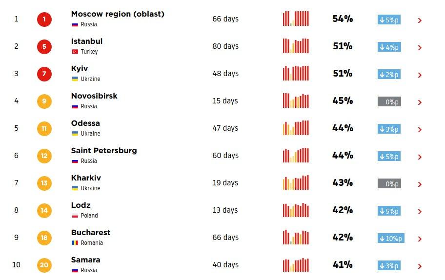 Среди городов мира Самара оказалась на 20-м месте
