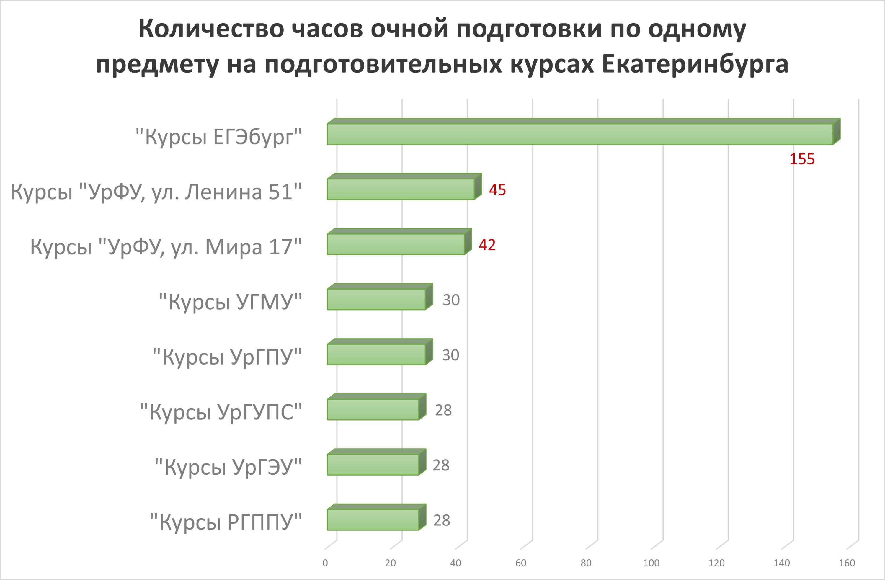 Согласно исследованию, объем академических часов, выдаваемых разными краткосрочными курсами подготовки к ЕГЭ в Екатеринбурге, различается в разы