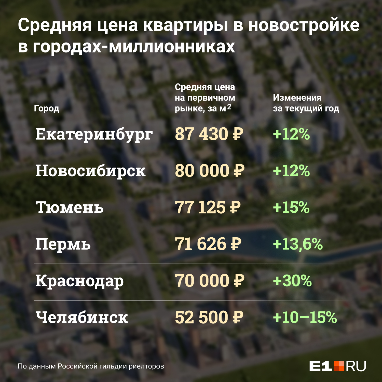 """Средняя цена <nobr class=""""_"""">кв. метра</nobr> в новостройке в Екатеринбурге составляет более <nobr class=""""_"""">87 тыс. руб.</nobr>&nbsp;"""
