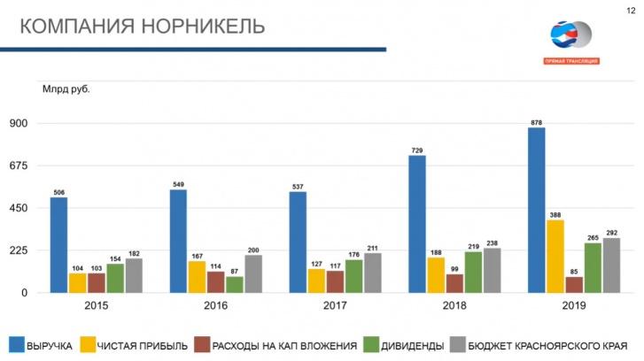 Объем выплачиваемых дивидендов компании «Норникель» сопоставим со всем бюджетом Красноярского края