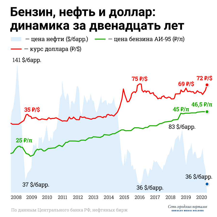 В длительной перспективе хорошо видно, что стоимость нефти и бензина в России почти не связаны