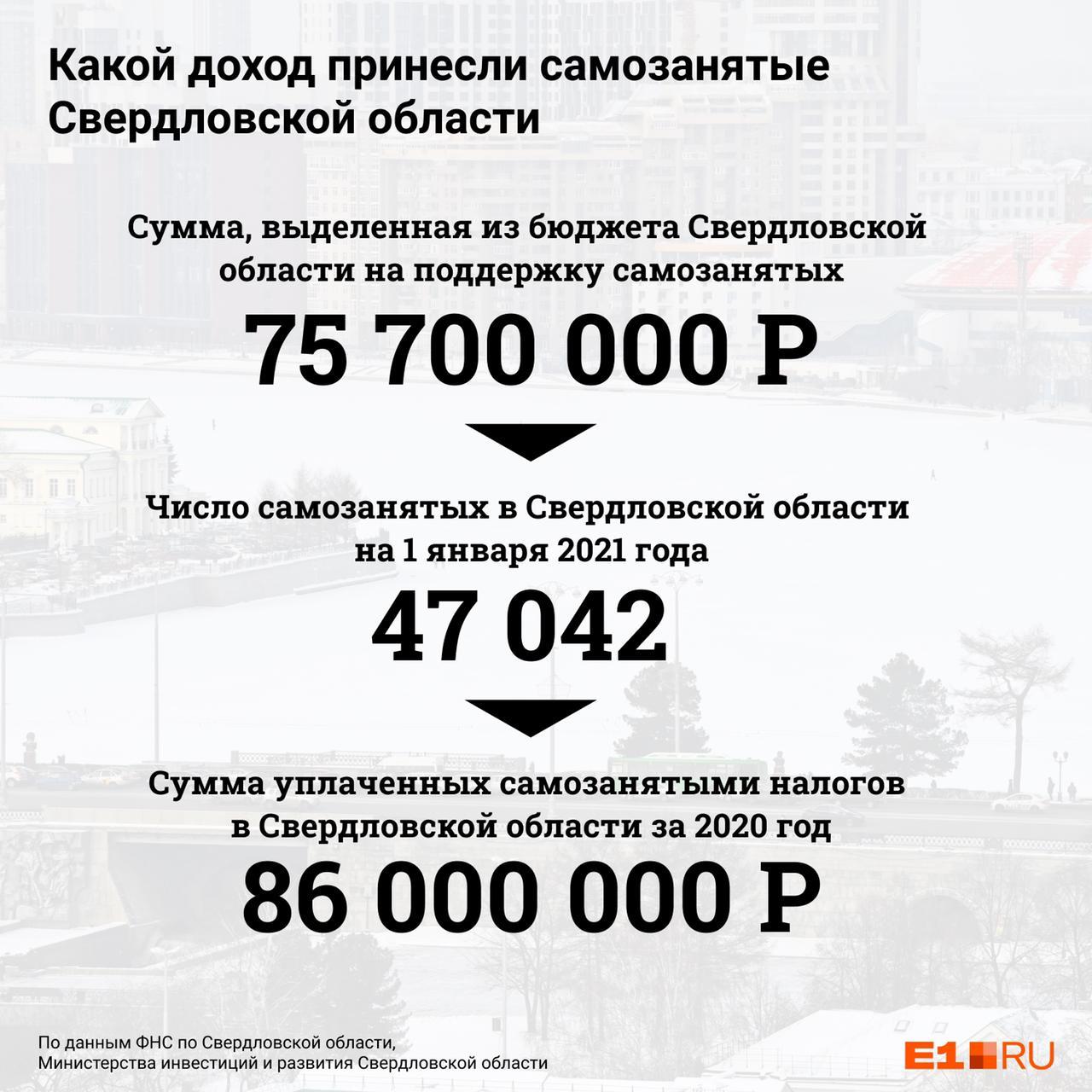 """За 2020 год самозанятые перечислили в бюджет региона <nobr class=""""_""""/>86 миллионов рублей налогов»/><figcaption>За 2020 год самозанятые перечислили в бюджет региона86 миллионоврублей налоговФото:Филипп Сапегин / E1.RUПОДЕЛИТЬСЯ</figcaption></figure> <p>Разработчик Константин Бащенко отмечает, что пока главная мотивация легализовать бизнес — штрафы, и пугают они не всех.</p> <p>— Стимул подключиться, к сожалению, есть только негативный. В новостях мы слышим, что все те, кто получает заработок в тени, будут оштрафованы, если это докажут. Но такая мотивация в России не работает. Для меня импульсом был фактор, что зарегистрировавшимся давали налоговый вычет —10 тысячрублей. А еще я помню рекламу «заплати налоги и спи спокойно», поэтому плачу и спокойно сплю.</p> <figure class="""