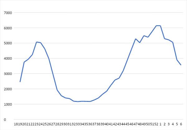На данном графике недельных сумм госпитализаций взрослых отчетливо заметно снижение количества госпитализированных