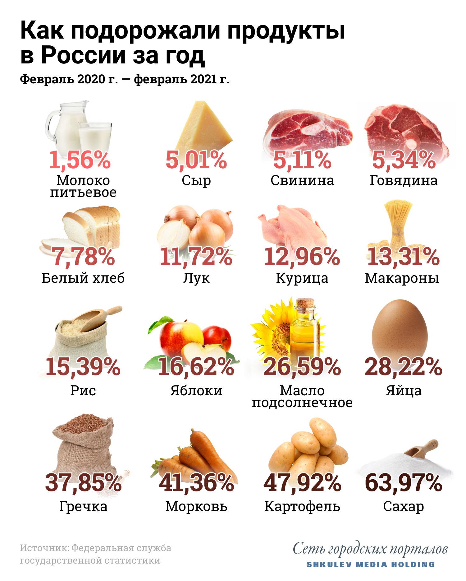 За год продукты в России подорожали в среднем на 7%