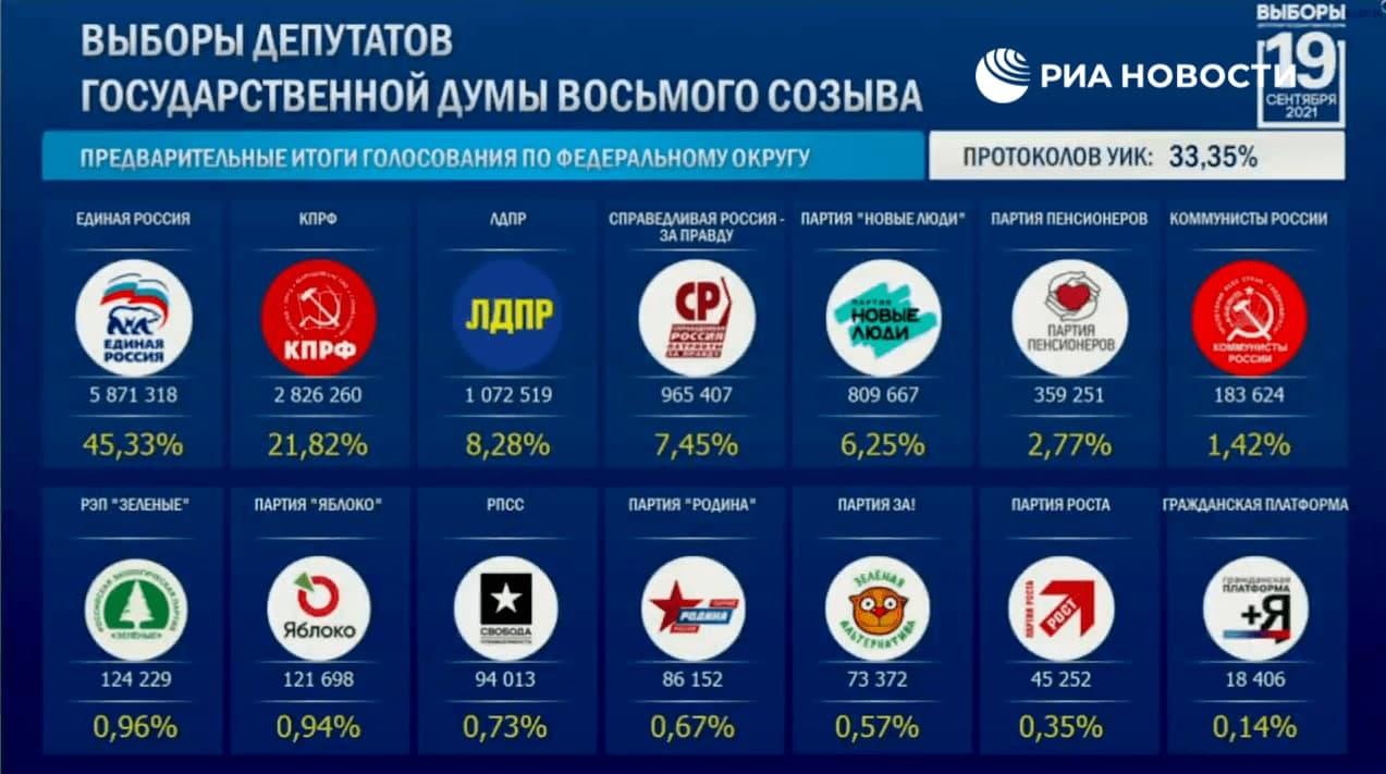 Треть всех голосов на выборах в Госдуму посчитана