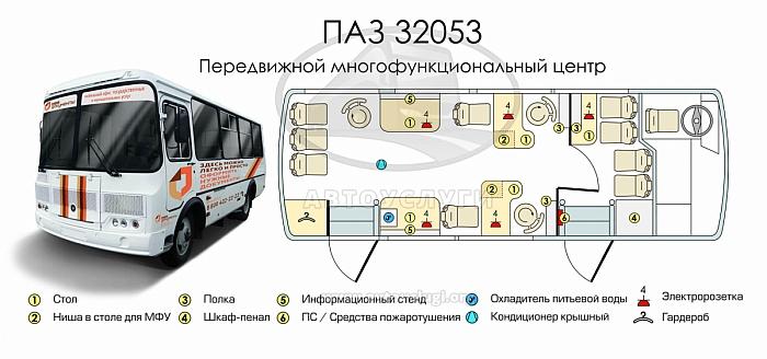 Такой автобус называется «передвижной МФЦ»