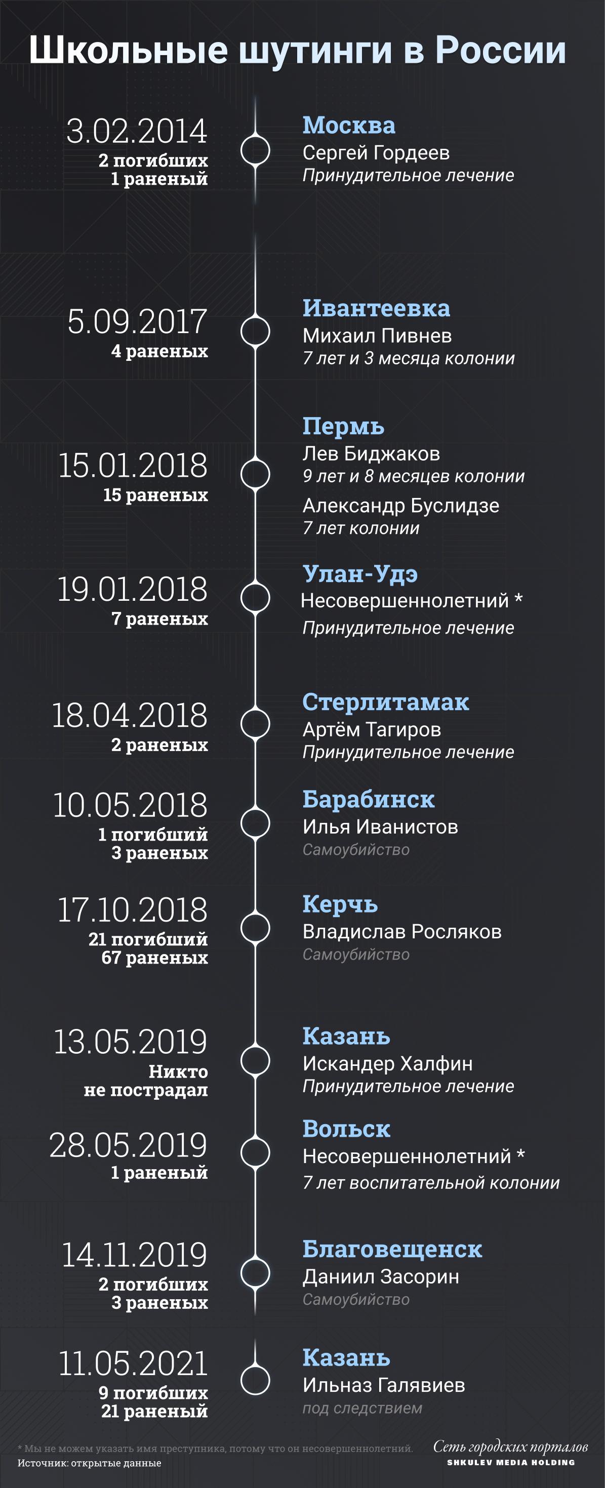 До 20 сентября 2021 года в России насчитывали 11 аналогичных нападений на учебные заведения: вот чем они закончились