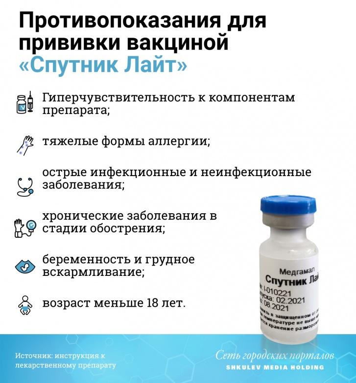 Вакцина «Спутник Лайт» имеет те же противопоказания, что и «Спутник V»