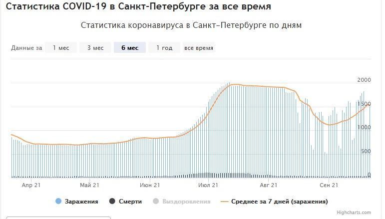 График gogov.ru по заболеваемости за 7 дней
