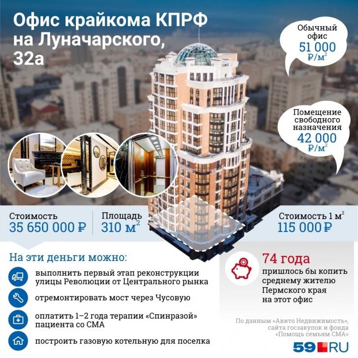 Нам известна стоимость только одного офиса (площадью 310 метров), поэтому мы использовали для инфографики только его