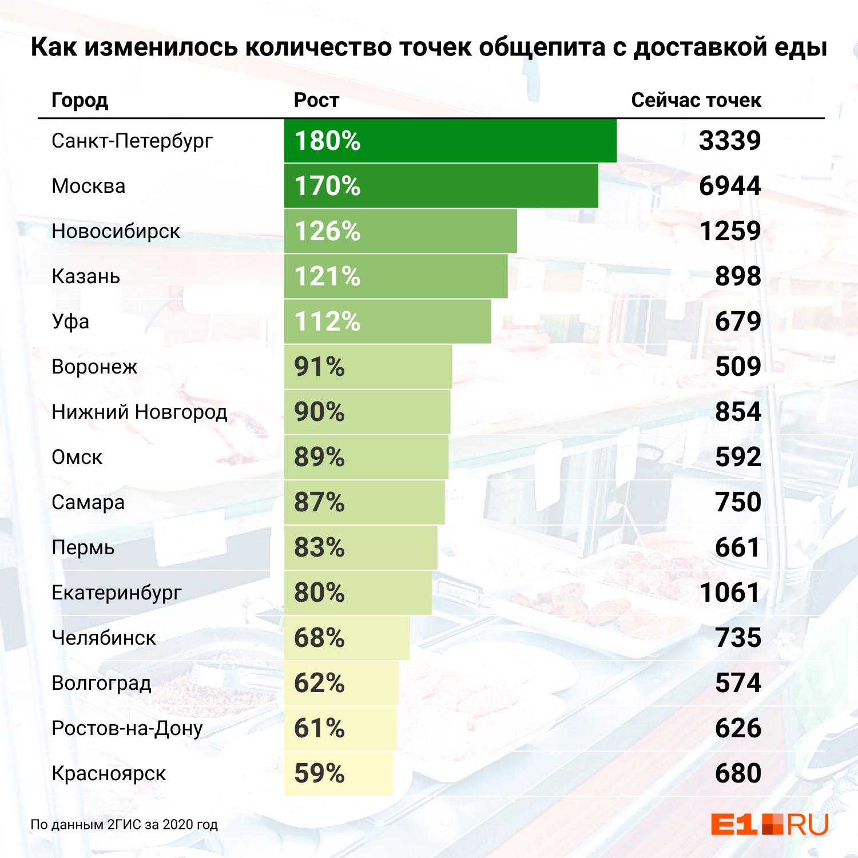 Екатеринбург оказался на одиннадцатом месте в стране по числу новых ресторанов с доставкой